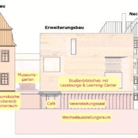 Übersicht der Räume des Erweiterungsbaus, für die eine Raumpatenschaft übernommen werden kann.